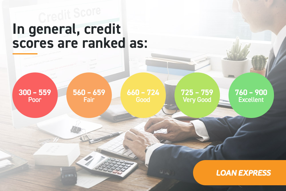 Introduction of Credit Score