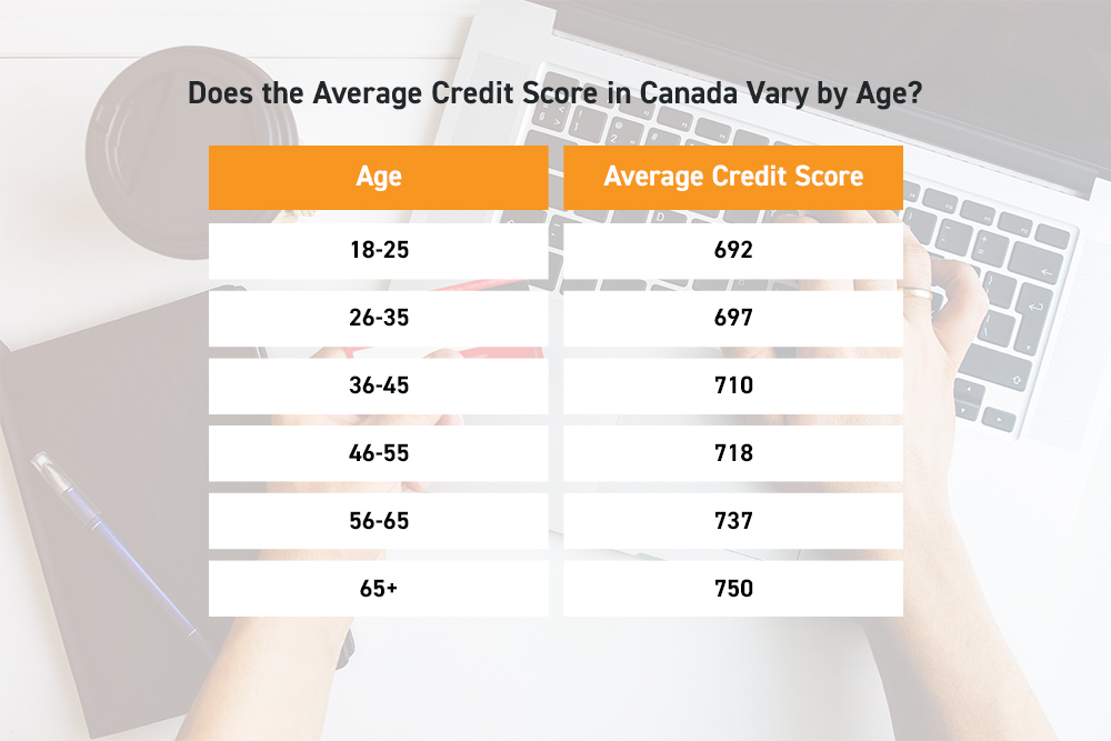 Does the Average Credit Score in Canada Vary by Age?