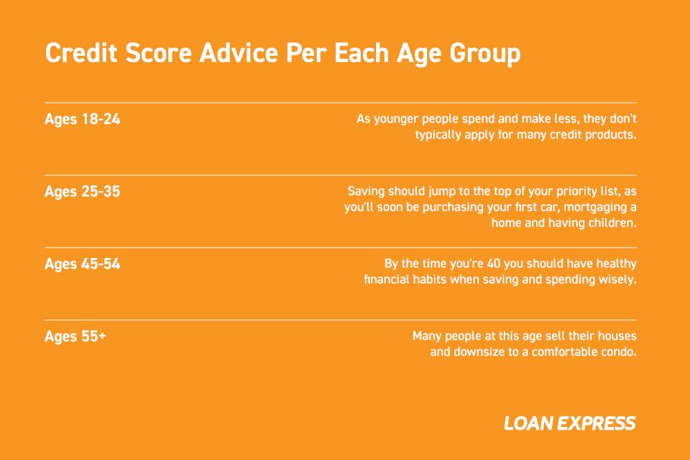 Credit Score Advice Per Each Age Group